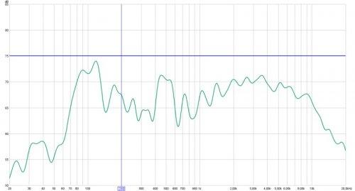 Audyssey setter høy crossover oppdatert med REW målinger