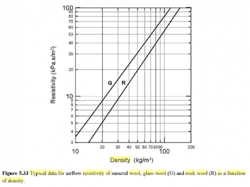 airflow_resistivity_glasswool_mineral.png
